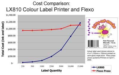 LX810 Chart
